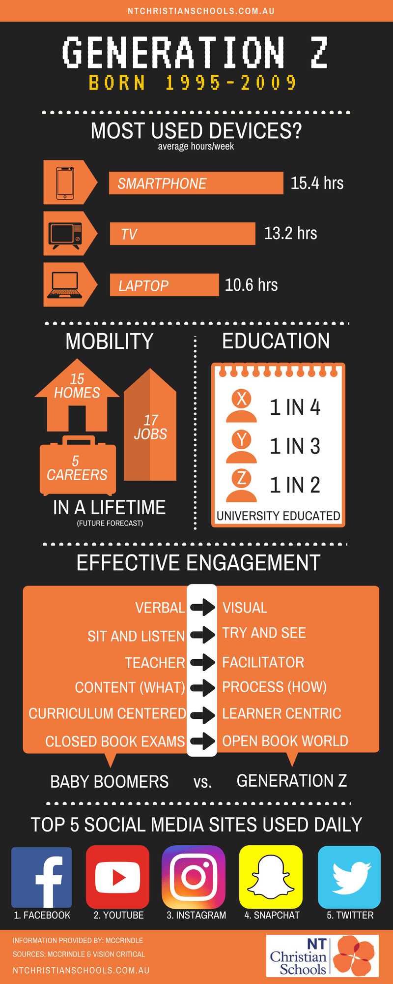 who is generation z infographic