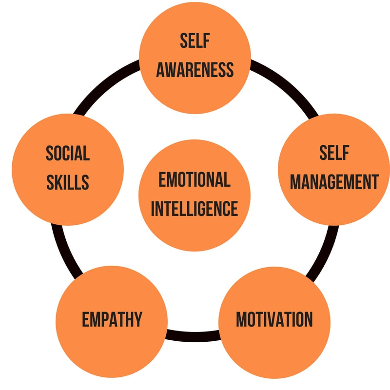 develop your emotional intelligence diagram